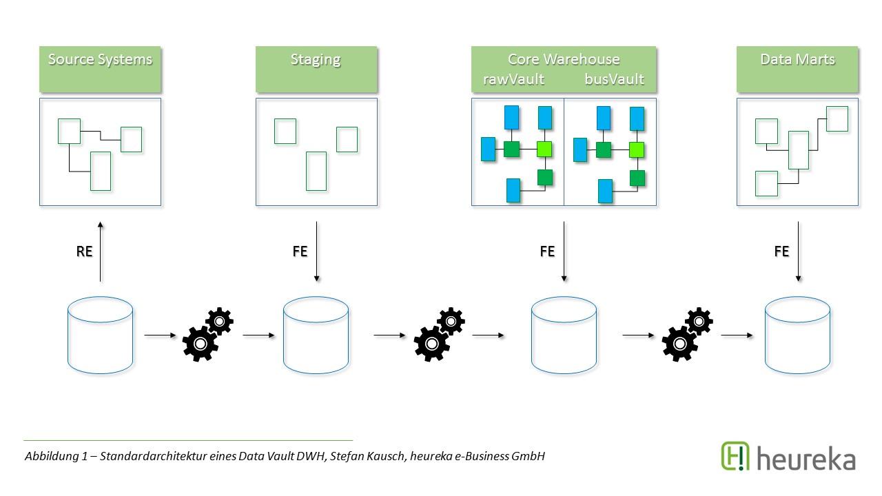 Standardarchitektur eines Data Vault Data Warehouses