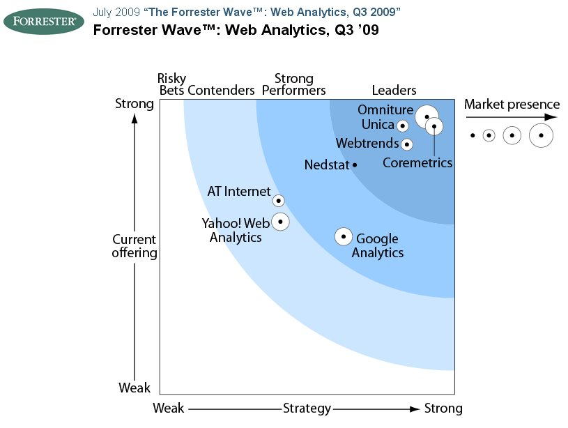 The Forrester Wave: Web Analytics Q3, 2009, CC-Lizenz