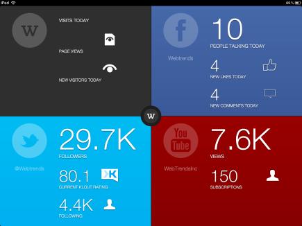 Konsolidierte und Trend-Infos zu den eingerichteten Plattformen in der Webtrends App